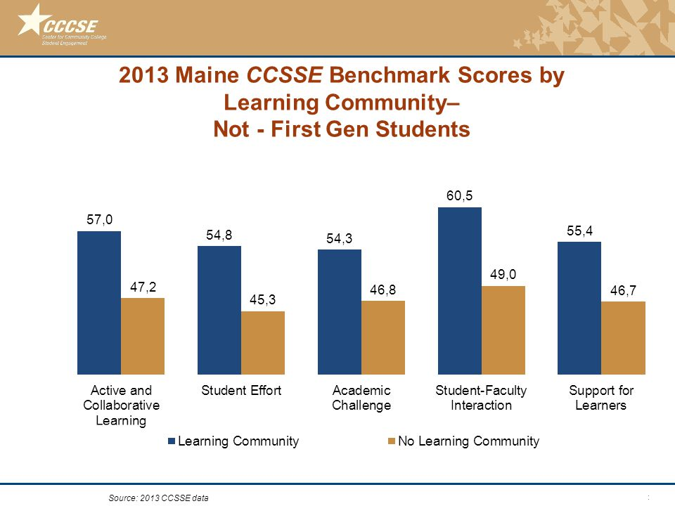 © 2011 Center for Community College Student Engagement 2013 Maine CCSSE Benchmark Scores by Learning Community– Not - First Gen Students Source: 2013 CCSSE data