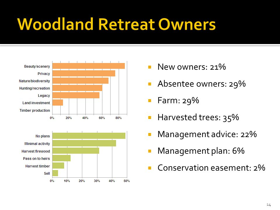  New owners: 21%  Absentee owners: 29%  Farm: 29%  Harvested trees: 35%  Management advice: 22%  Management plan: 6%  Conservation easement: 2% 14