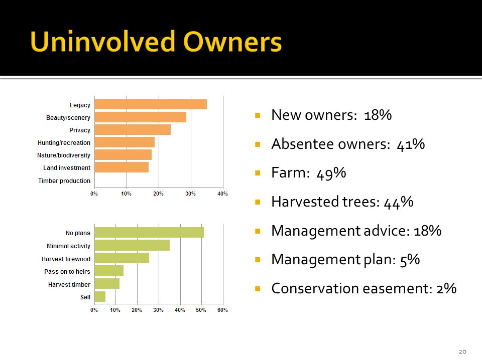  New owners: 18%  Absentee owners: 41%  Farm: 49%  Harvested trees: 44%  Management advice: 18%  Management plan: 5%  Conservation easement: 2% 20