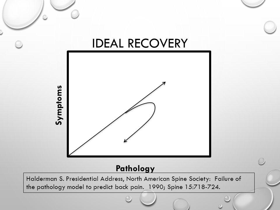 IDEAL RECOVERY Pathology Symptoms Halderman S.