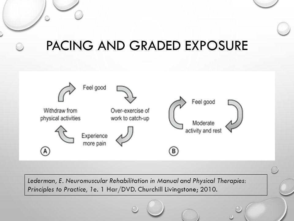 PACING AND GRADED EXPOSURE Lederman, E.