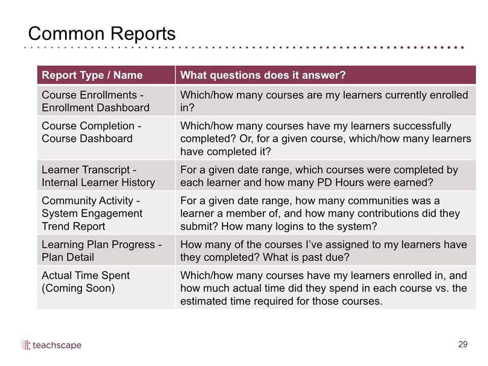 Common Reports 29