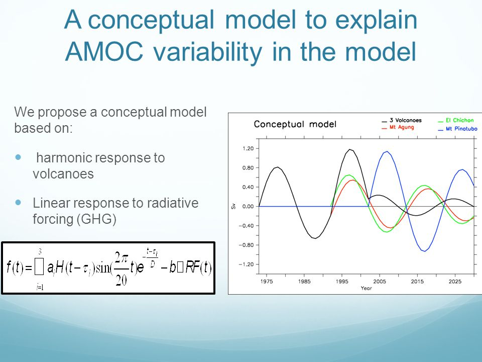 A conceptual model to explain AMOC variability in the model We propose a conceptual model based on: harmonic response to volcanoes Linear response to