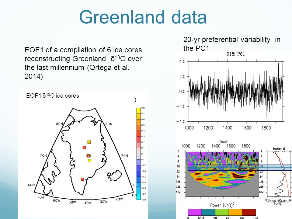 Greenland data EOF1 δ 18 O ice cores EOF1 of a compilation of 6 ice cores reconstructing Greenland δ 18 O over the last millennium (Ortega et al. 2014