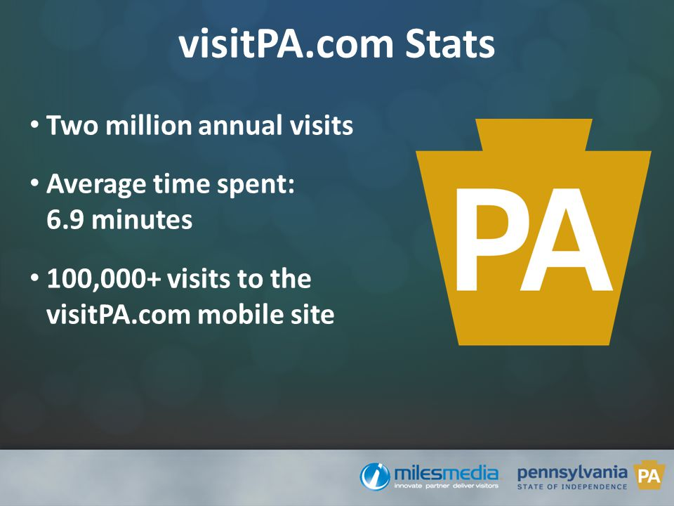visitPA.com Stats Two million annual visits Average time spent: 6.9 minutes 100,000+ visits to the visitPA.com mobile site