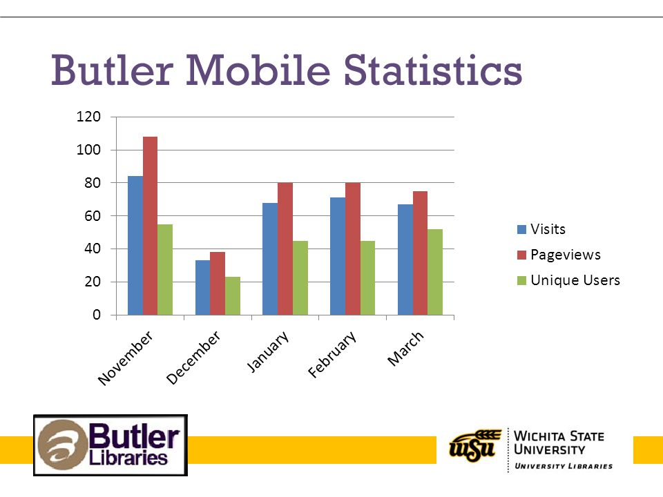 Butler Mobile Statistics