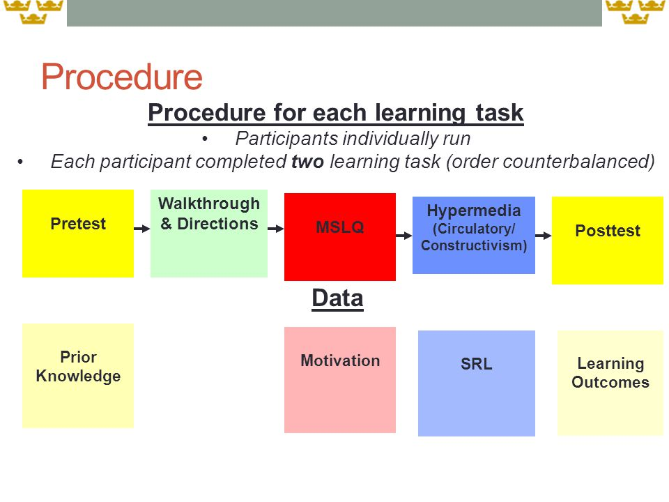 Pretest Posttest Walkthrough & Directions Hypermedia (Circulatory/ Constructivism) Procedure for each learning task Participants individually run Each participant completed two learning task (order counterbalanced) Data Prior Knowledge SRL Learning Outcomes MSLQ Motivation Procedure