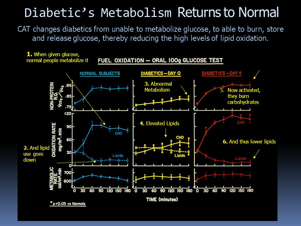 1. When given glucose, normal people metabolize it 2.