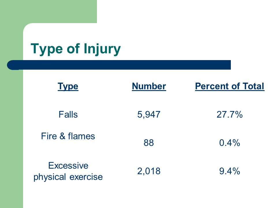 Type of Injury TypeNumberPercent of Total Falls5,94727.7% Fire & flames 880.4% Excessive physical exercise 2,0189.4%