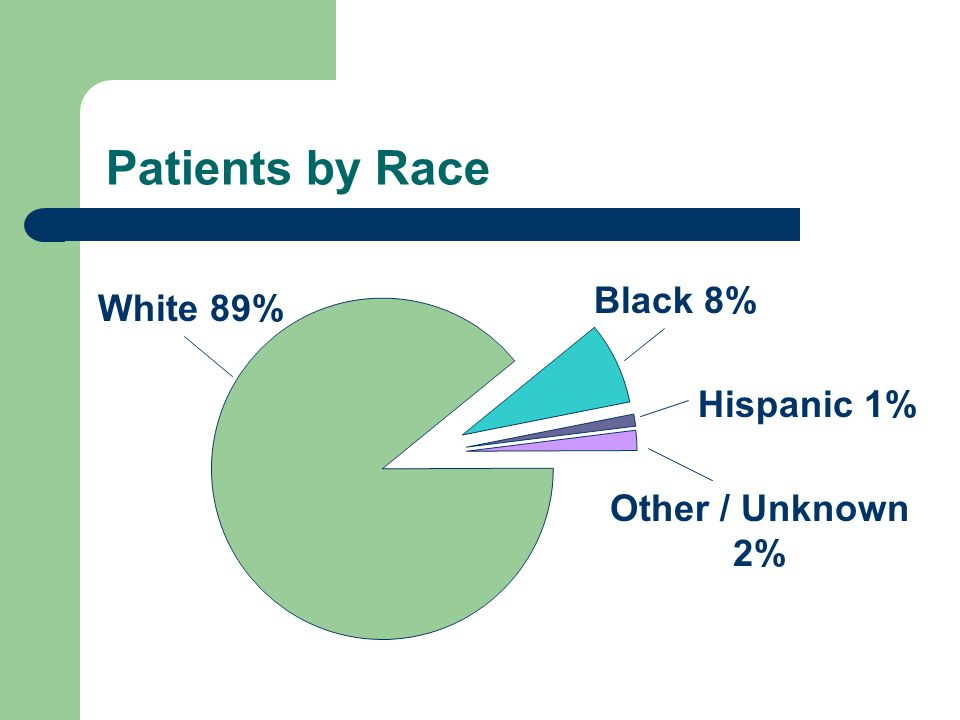 Patients by Race White 89% Black 8% Hispanic 1% Other / Unknown 2%