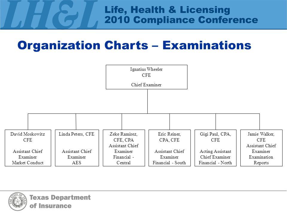 Organization Charts – Examinations David Moskowitz CFE Assistant Chief Examiner Market Conduct Linda Peters, CFE Assistant Chief Examiner AES Zeke Ram