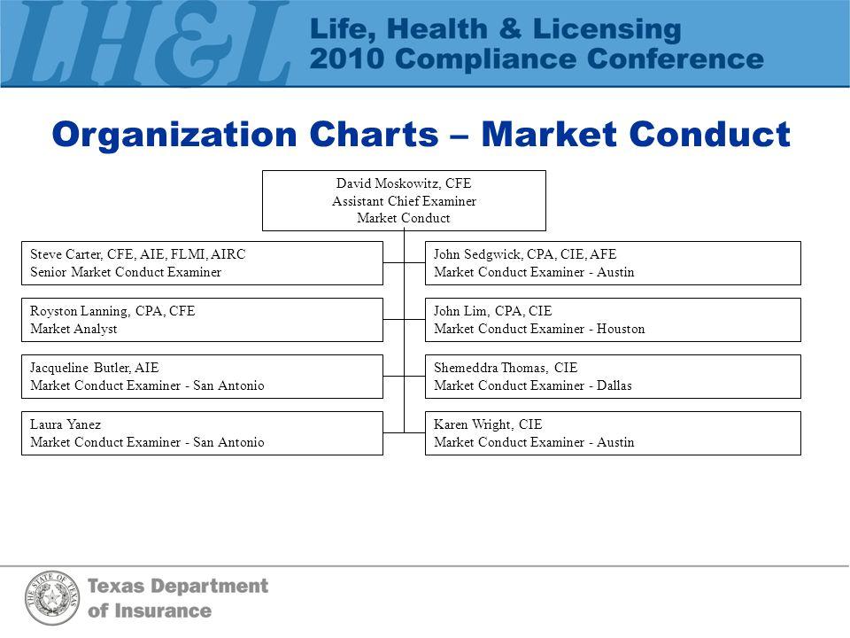 Organization Charts – Market Conduct David Moskowitz, CFE Assistant Chief Examiner Market Conduct Steve Carter, CFE, AIE, FLMI, AIRC Senior Market Con