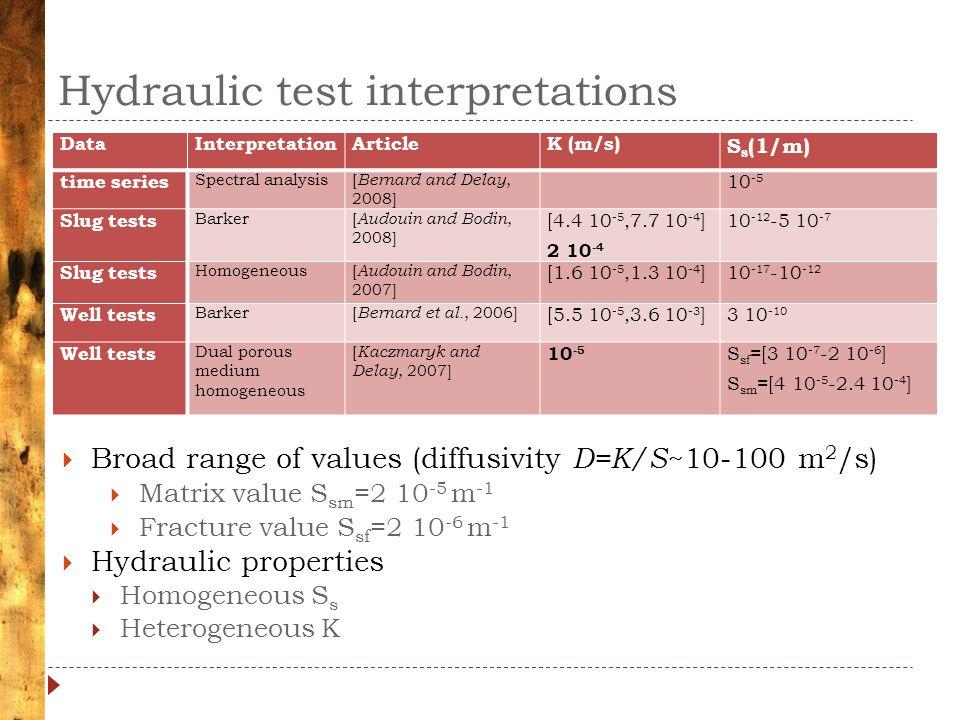 Hydraulic test interpretations DataInterpretationArticleK (m/s) S s (1/m) time series Spectral analysis[ Bernard and Delay, 2008] 10 -5 Slug tests Barker[ Audouin and Bodin, 2008] [4.4 10 ‑ 5,7.7 10 ‑ 4 ] 2 10 ‑ 4 10 ‑ 12 -5 10 ‑ 7 Slug tests Homogeneous[ Audouin and Bodin, 2007] [1.6 10 ‑ 5,1.3 10 ‑ 4 ]10 ‑ 17 -10 ‑ 12 Well tests Barker[ Bernard et al., 2006] [5.5 10 ‑ 5,3.6 10 ‑ 3 ]3 10 ‑ 10 Well tests Dual porous medium homogeneous [ Kaczmaryk and Delay, 2007] 10 -5 S sf =[3 10 ‑ 7 ‑ 2 10 ‑ 6 ] S sm =[4 10 ‑ 5 ‑ 2.4 10 ‑ 4 ]  Broad range of values (diffusivity D=K/S ~10-100 m 2 /s)  Matrix value S sm =2 10 -5 m -1  Fracture value S sf =2 10 -6 m -1  Hydraulic properties  Homogeneous S s  Heterogeneous K