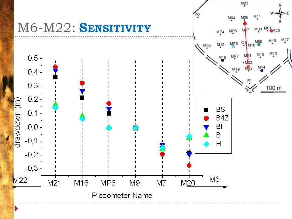 M6-M22: S ENSITIVITY