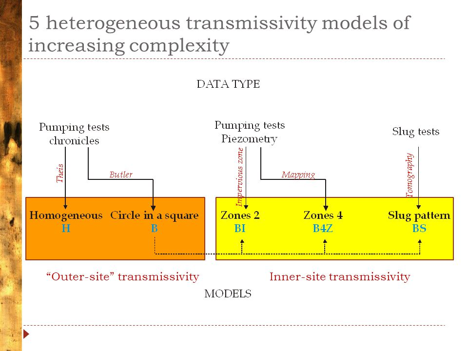 5 heterogeneous transmissivity models of increasing complexity Outer-site transmissivityInner-site transmissivity