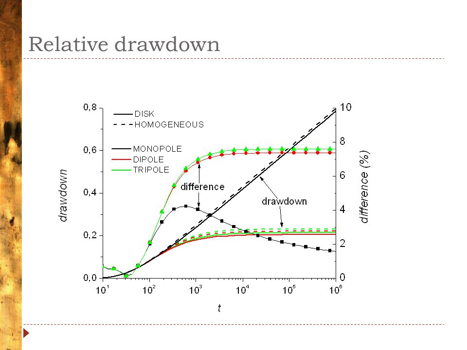 Relative drawdown