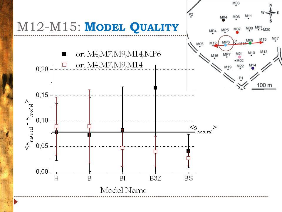 M12-M15: M ODEL Q UALITY