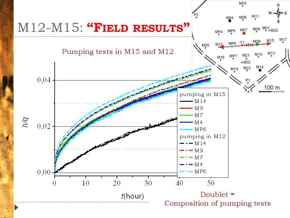 "M12-M15: ""F IELD RESULTS "" Pumping tests in M15 and M12 Doublet = Composition of pumping tests"