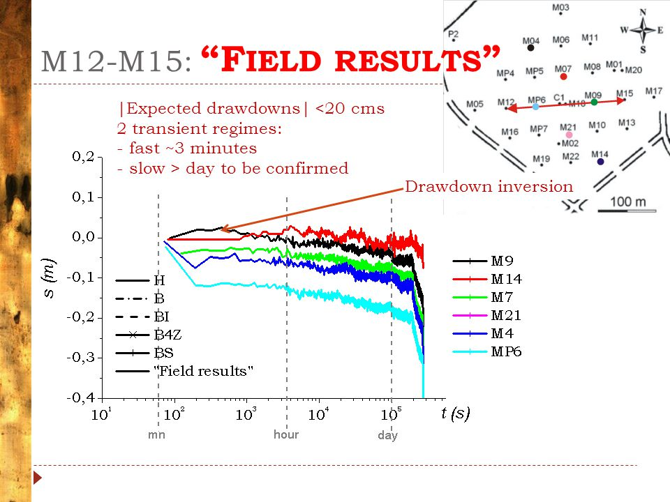 M12-M15: F IELD RESULTS |Expected drawdowns| <20 cms 2 transient regimes: - fast ~3 minutes - slow > day to be confirmed Drawdown inversion