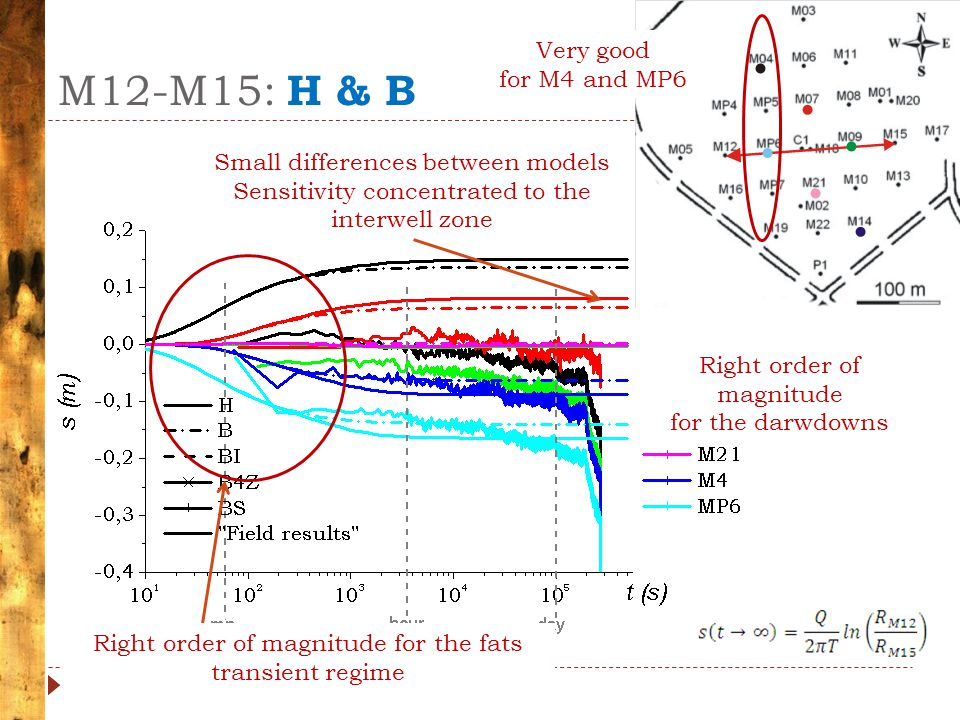 M12-M15: H & B Small differences between models Sensitivity concentrated to the interwell zone Right order of magnitude for the fats transient regime Right order of magnitude for the darwdowns Very good for M4 and MP6
