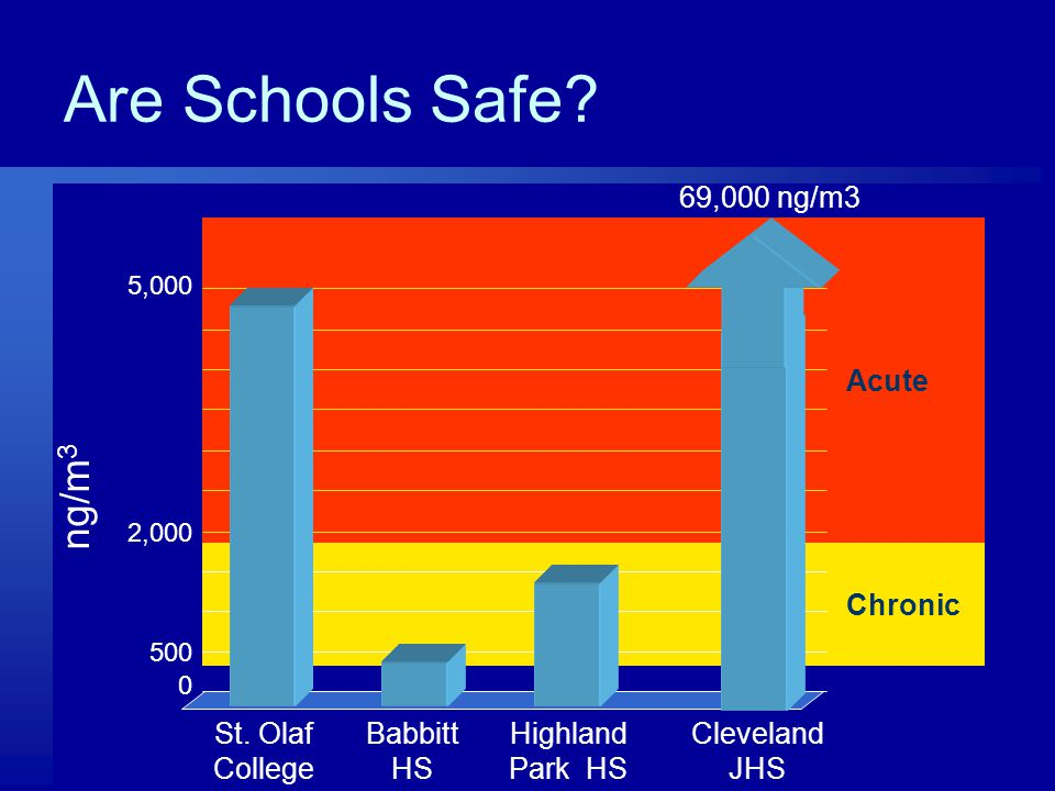 Are Schools Safe. Chronic Acute St.