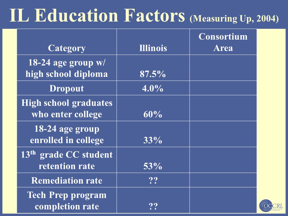 IL Education Factors (Measuring Up, 2004) CategoryIllinois Consortium Area 18-24 age group w/ high school diploma 87.5% Dropout 4.0% High school gradu