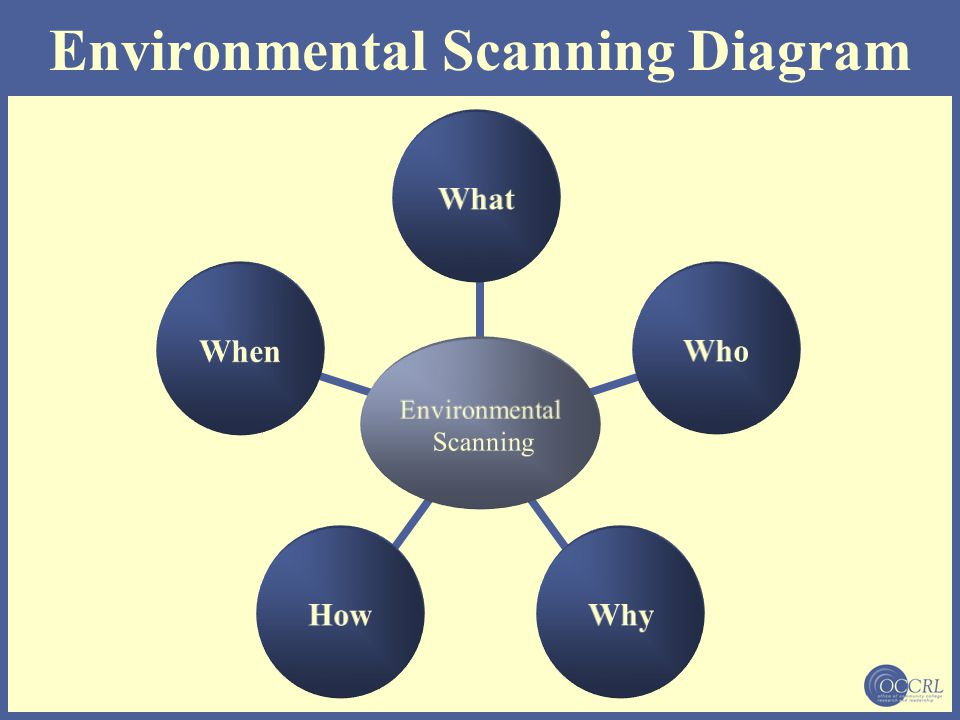 Environmental Scanning Defined Knowing and predicting about events, trends, and relationships in an organization's external environment and using the information to plan the organization's future course of action.