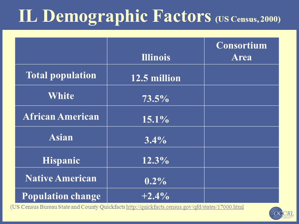 IL Demographic Factors (US Census, 2000) Illinois Consortium Area Total population 12.5 million White 73.5% African American 15.1% Asian 3.4% Hispanic