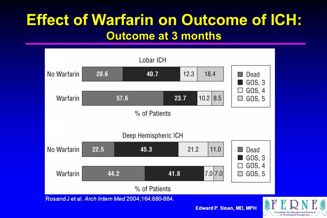 Edward P. Sloan, MD, MPH Effect of Warfarin on Outcome of ICH: Outcome at 3 months Rosand J et al. Arch Intern Med 2004;164:880-884.