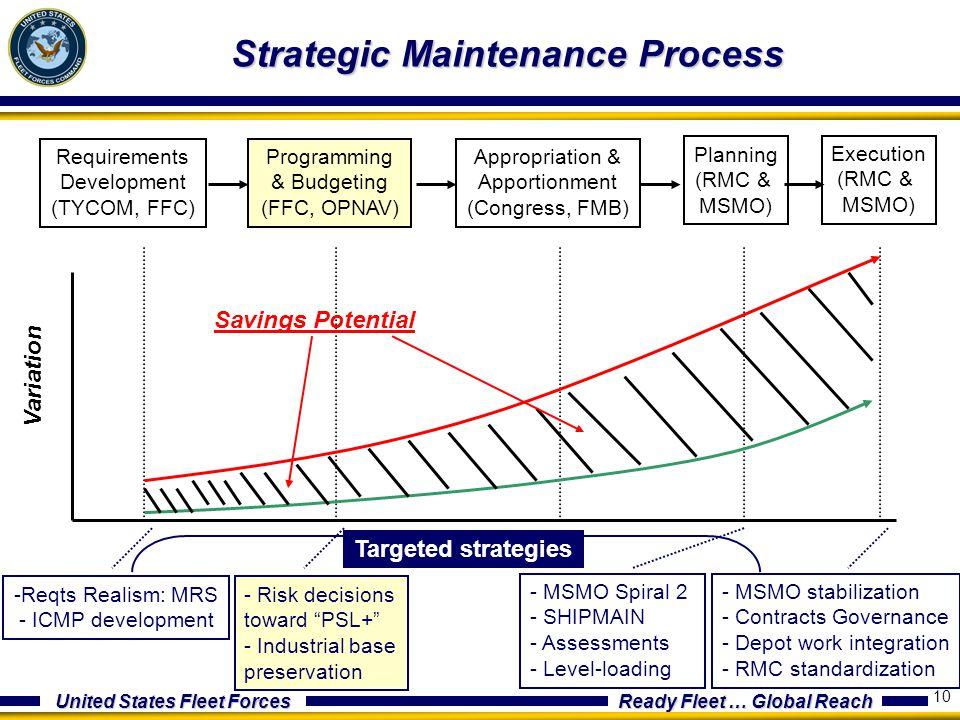 United States Fleet Forces Ready Fleet … Global Reach 10 Strategic Maintenance Process Requirements Development (TYCOM, FFC) Programming & Budgeting (
