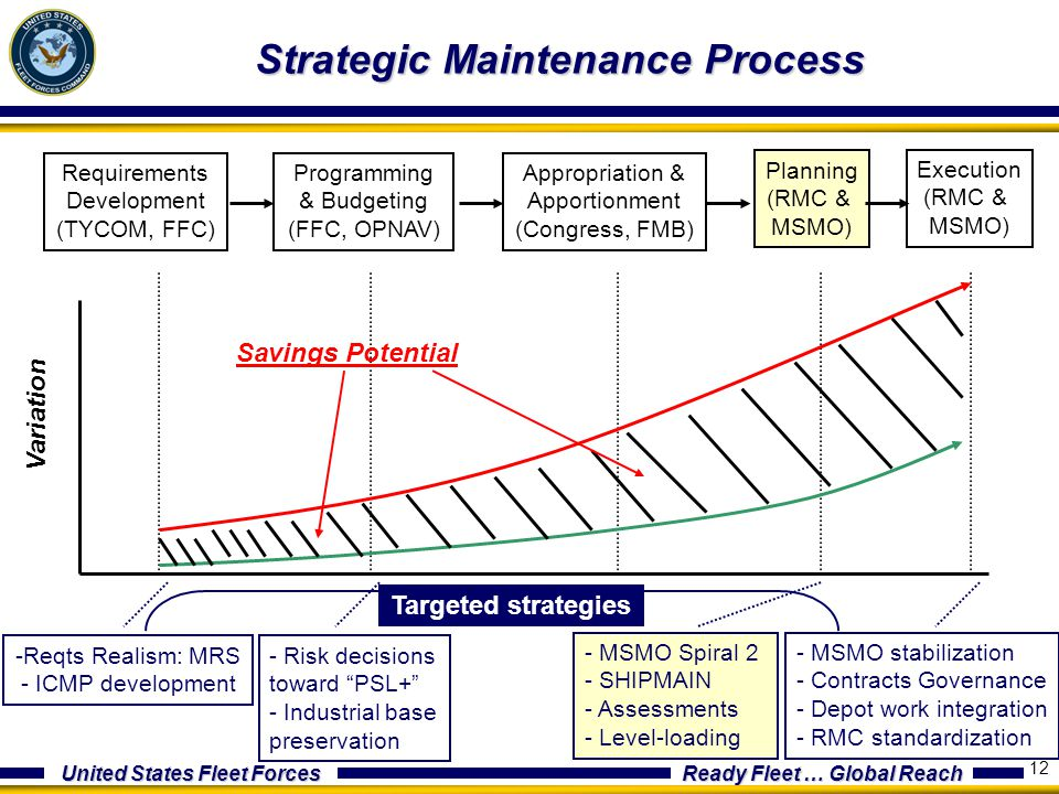 United States Fleet Forces Ready Fleet … Global Reach 12 Strategic Maintenance Process Requirements Development (TYCOM, FFC) Programming & Budgeting (FFC, OPNAV) Appropriation & Apportionment (Congress, FMB) Planning (RMC & MSMO) Execution (RMC & MSMO) Variation Process stage Savings Potential - Risk decisions toward PSL+ - Industrial base preservation - MSMO Spiral 2 - SHIPMAIN - Assessments - Level-loading Targeted strategies -Reqts Realism: MRS - ICMP development - MSMO stabilization - Contracts Governance - Depot work integration - RMC standardization