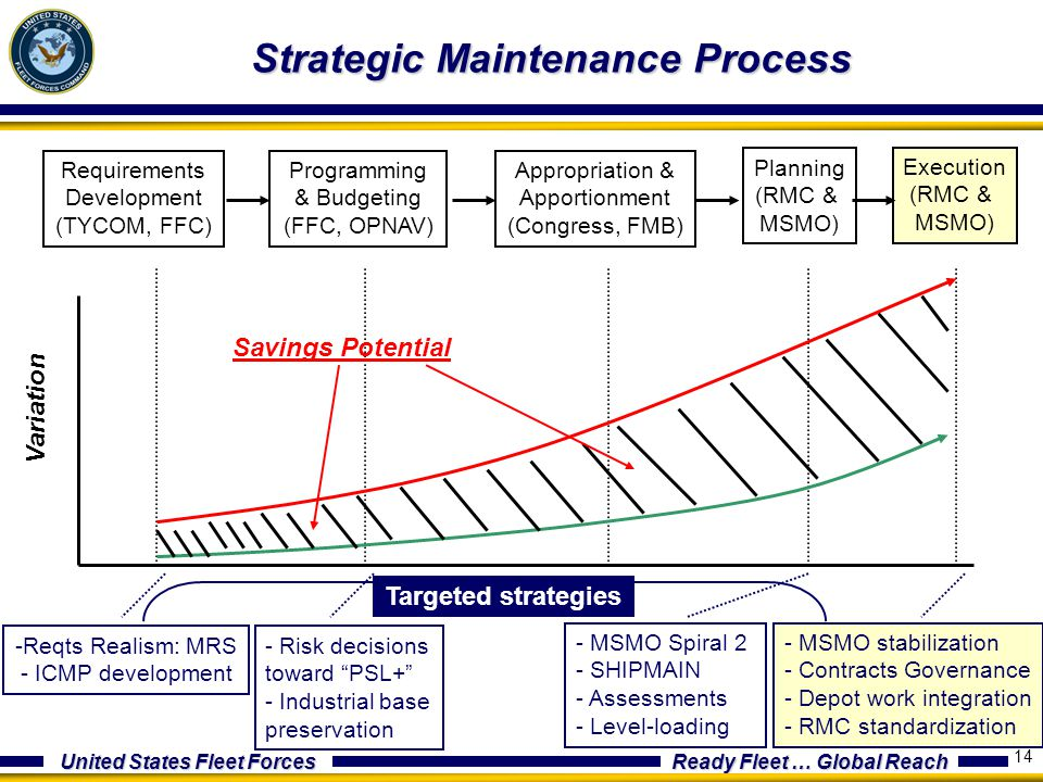 United States Fleet Forces Ready Fleet … Global Reach 14 Strategic Maintenance Process Requirements Development (TYCOM, FFC) Programming & Budgeting (FFC, OPNAV) Appropriation & Apportionment (Congress, FMB) Planning (RMC & MSMO) Execution (RMC & MSMO) Variation Process stage Savings Potential - Risk decisions toward PSL+ - Industrial base preservation - MSMO Spiral 2 - SHIPMAIN - Assessments - Level-loading Targeted strategies -Reqts Realism: MRS - ICMP development - MSMO stabilization - Contracts Governance - Depot work integration - RMC standardization