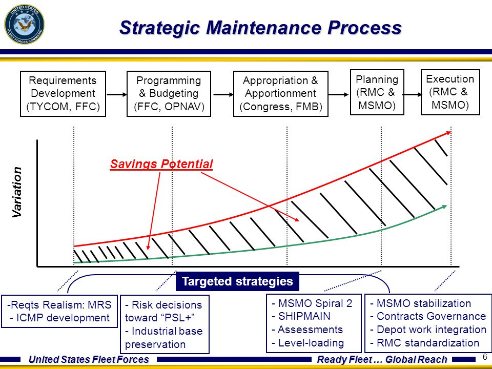 United States Fleet Forces Ready Fleet … Global Reach 6 Strategic Maintenance Process Requirements Development (TYCOM, FFC) Programming & Budgeting (FFC, OPNAV) Appropriation & Apportionment (Congress, FMB) Planning (RMC & MSMO) Execution (RMC & MSMO) Variation Process stage Savings Potential - Risk decisions toward PSL+ - Industrial base preservation - MSMO Spiral 2 - SHIPMAIN - Assessments - Level-loading Targeted strategies -Reqts Realism: MRS - ICMP development - MSMO stabilization - Contracts Governance - Depot work integration - RMC standardization