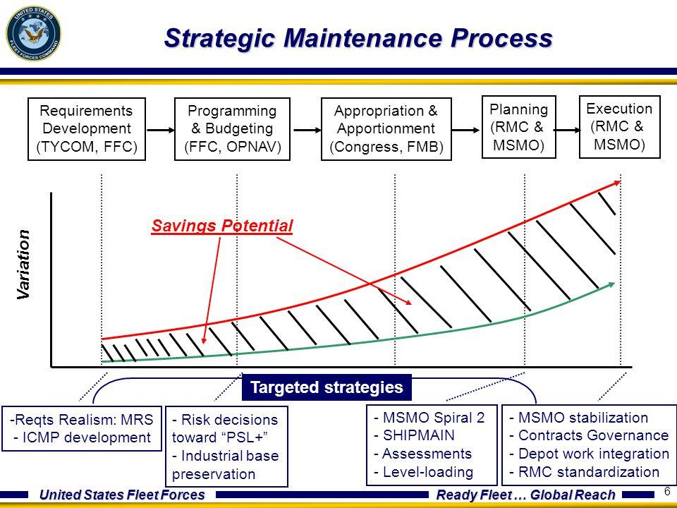 United States Fleet Forces Ready Fleet … Global Reach 6 Strategic Maintenance Process Requirements Development (TYCOM, FFC) Programming & Budgeting (F