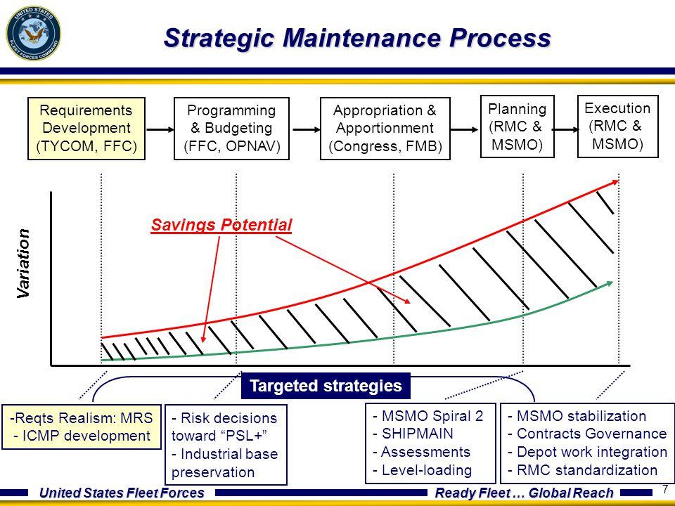United States Fleet Forces Ready Fleet … Global Reach 7 Strategic Maintenance Process Requirements Development (TYCOM, FFC) Programming & Budgeting (F