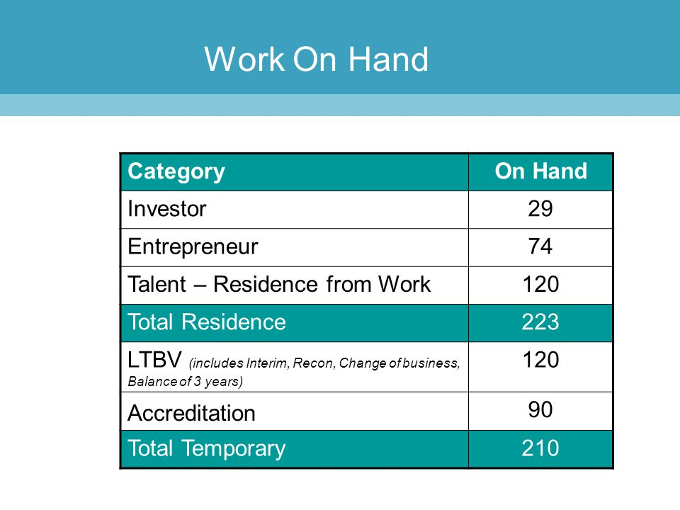 Work On Hand CategoryOn Hand Investor29 Entrepreneur74 Talent – Residence from Work120 Total Residence223 LTBV (includes Interim, Recon, Change of bus