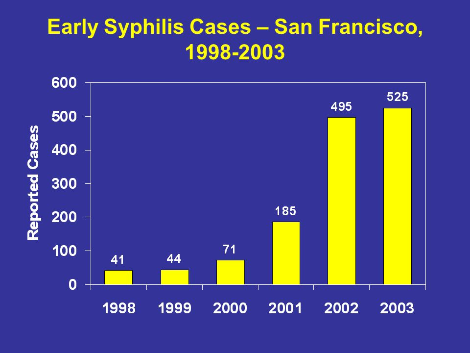 Early Syphilis Cases – San Francisco,