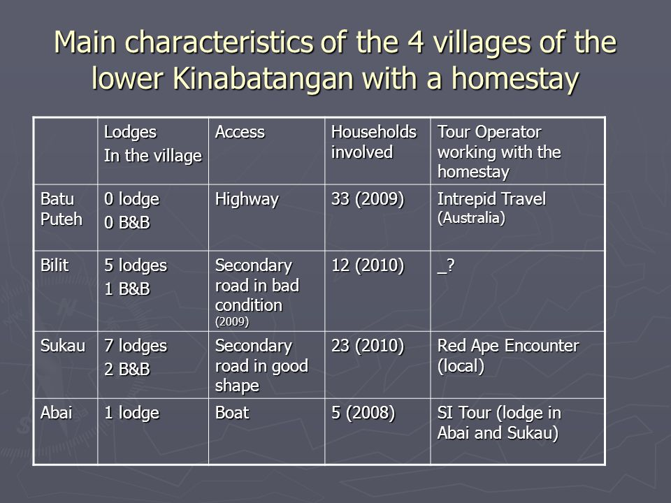 Main characteristics of the 4 villages of the lower Kinabatangan with a homestay Lodges In the village Access Households involved Tour Operator workin