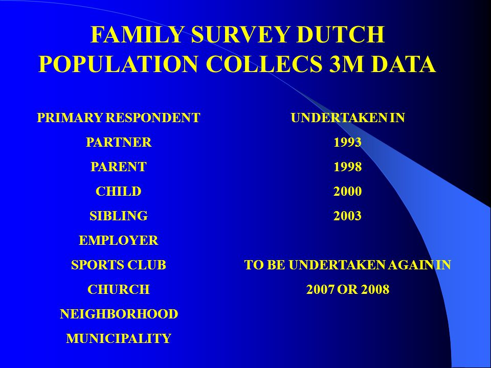 FAMILY SURVEY DUTCH POPULATION COLLECS 3M DATA PRIMARY RESPONDENT PARTNER PARENT CHILD SIBLING EMPLOYER SPORTS CLUB CHURCH NEIGHBORHOOD MUNICIPALITY U
