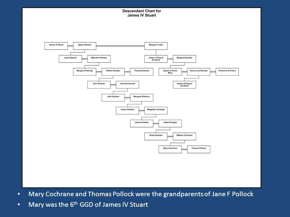 Mary Cochrane and Thomas Pollock were the grandparents of Jane F Pollock Mary was the 6 th GGD of James IV Stuart