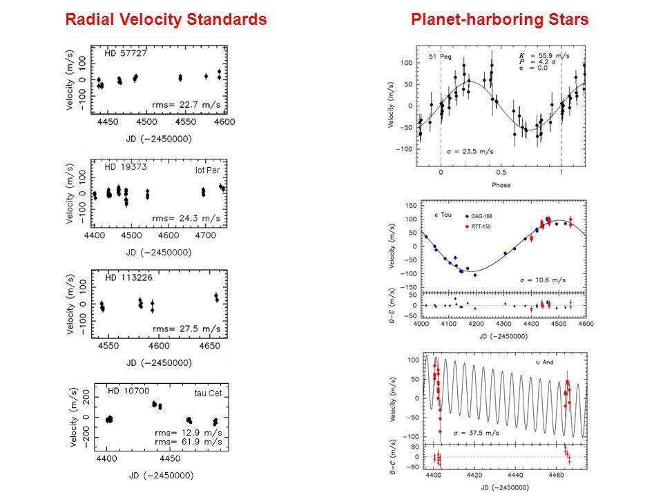 Radial Velocity StandardsPlanet-harboring Stars iot Per tau Cet