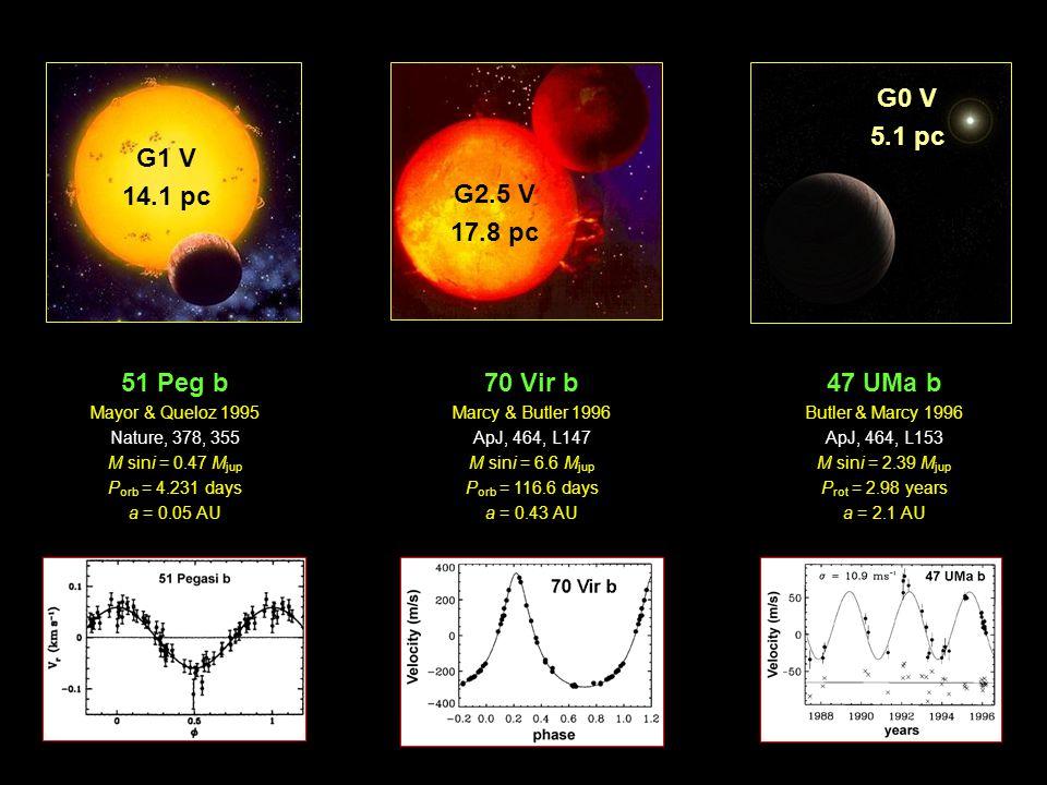 Doppler Technique Astrometry Planetary Transits Microlensing Direct Imaging Timing Polarimetry 322 (>90 % DT) 8 11 7 by 1 st June 2009 59 0 348 Data from: Schneider J., 2009, http://exoplanet.eu