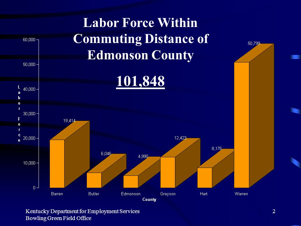 Kentucky Department for Employment Services Bowling Green Field Office 2 Labor Force Within Commuting Distance of Edmonson County 101,848