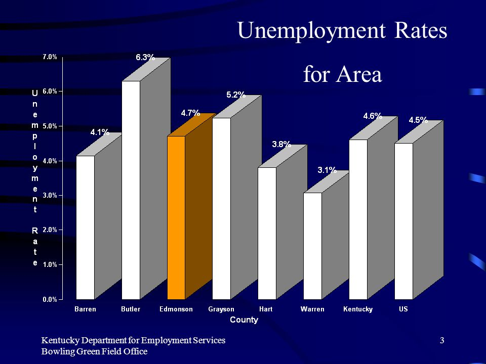 Kentucky Department for Employment Services Bowling Green Field Office 3 Unemployment Rates for Area