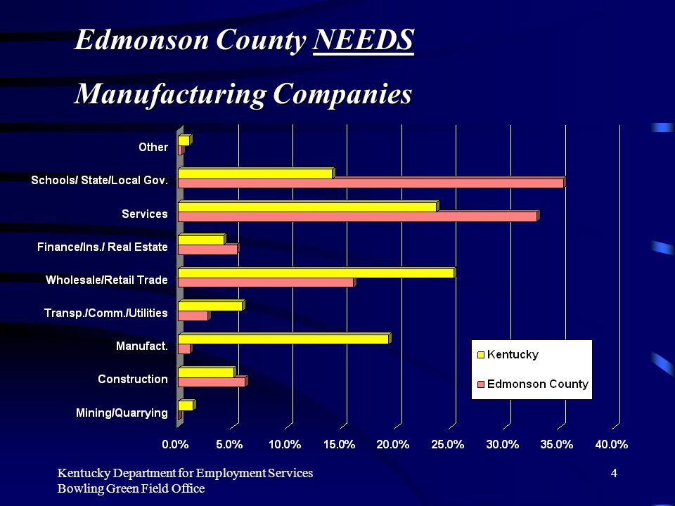 Kentucky Department for Employment Services Bowling Green Field Office 4 Edmonson County NEEDS Manufacturing Companies