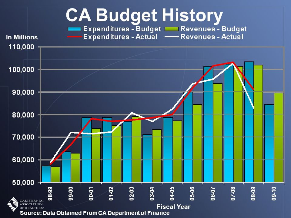Source: Data Obtained From CA Department of Finance CA Budget History In Millions Fiscal Year
