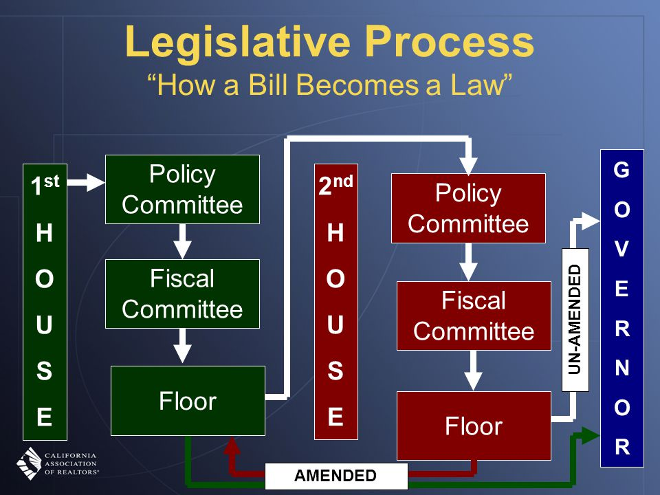 Legislative Process How a Bill Becomes a Law 1 st H O U SE Policy Committee Fiscal Committee 2 nd H O U SE Policy Committee Fiscal Committee Floor GOVERNORGOVERNOR UN-AMENDED AMENDED Floor