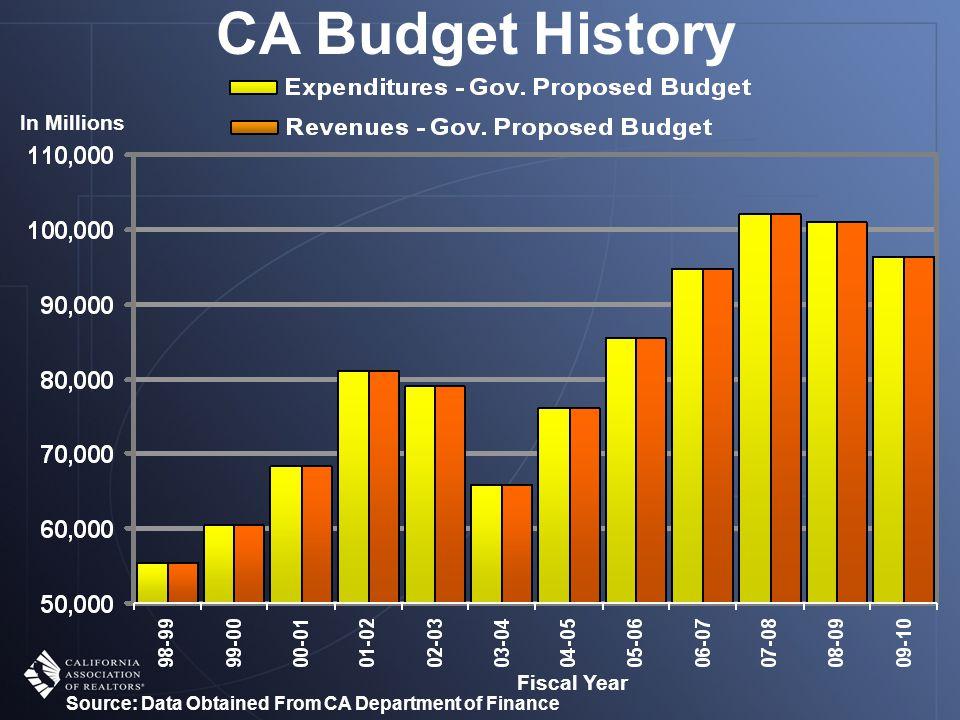 -Eliminate tax benefits for enterprise zones -Phase out redevelopment agencies -Program Reductions: $1.7b Medi-Cal; $1.5b CalWORKs; $750m Dept.