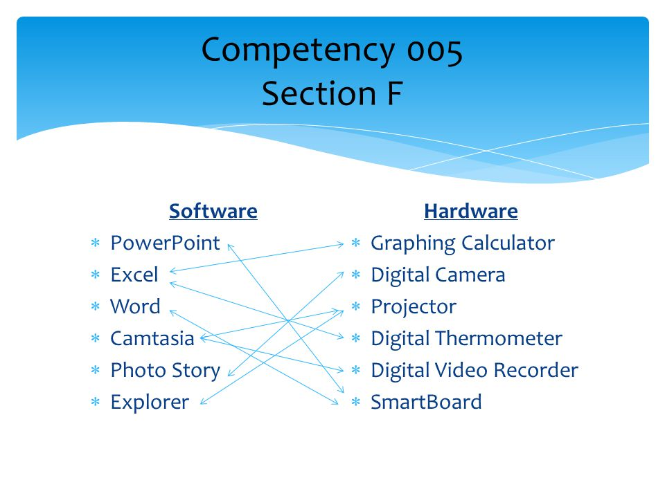 Knows how to use technology application to facilitate the evaluation of work including both process and product.