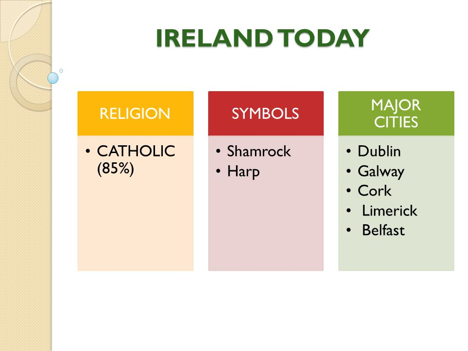 IRELAND TODAY RELIGION CATHOLIC (85%) SYMBOLS Shamrock Harp MAJOR CITIES Dublin Galway Cork Limerick Belfast